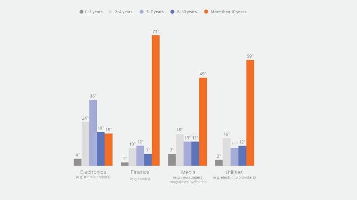 Research report: Exploring brand loyalty in Australia