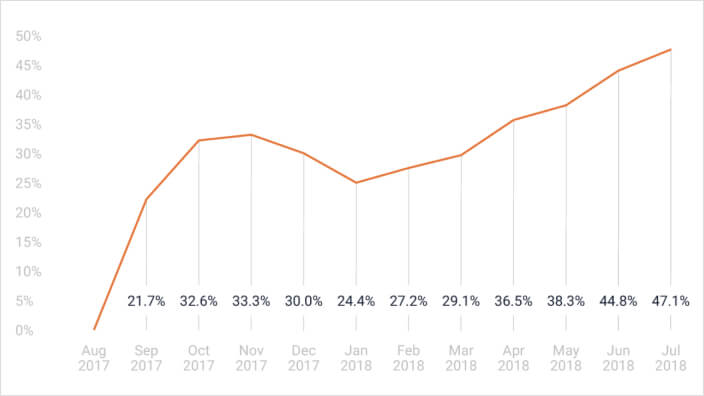 How is Conversational Commerce growing across industries?
